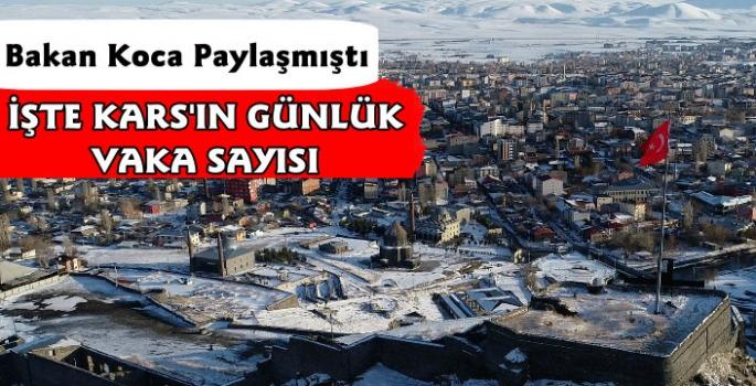 Kars'ta Günlük ve Haftalık Vaka Sayısı Belli Oldu